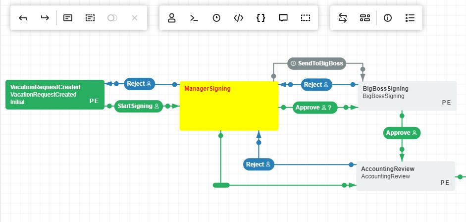 Blog | Workflow Engine