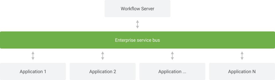 Enterprise Service Bus Integration