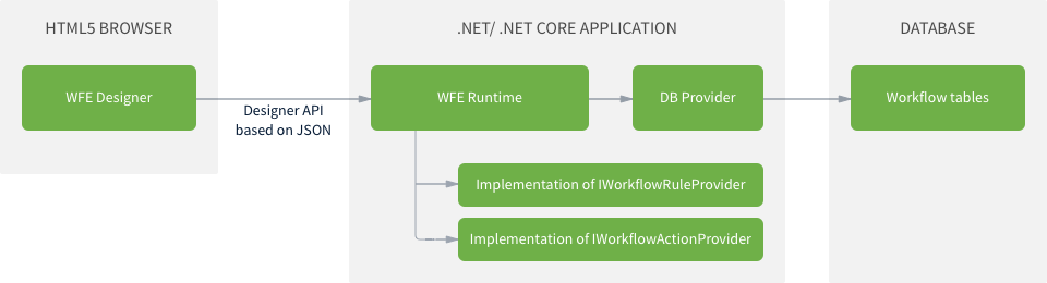 Workflow Engine scheme